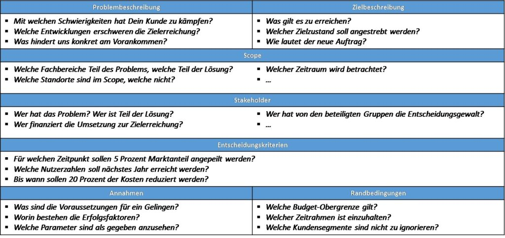 Struktur und Inhalt einer Problem-/Zielbeschreibung © Christopher Schulz | Consulting-Life.de/Methodenkoffer