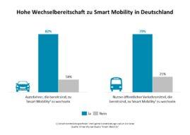 Mobility Consulting: Sieben Fragen und Antworten zum Thema Smart Mobility