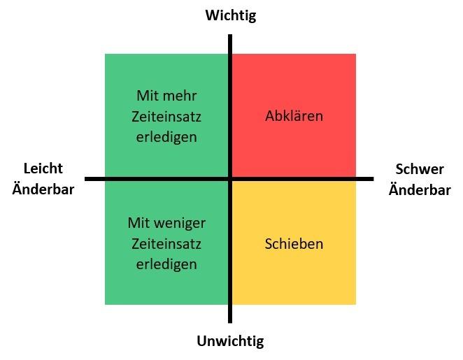 Umsetzungsmatrix © Andreas Fritz/beraterleben.net