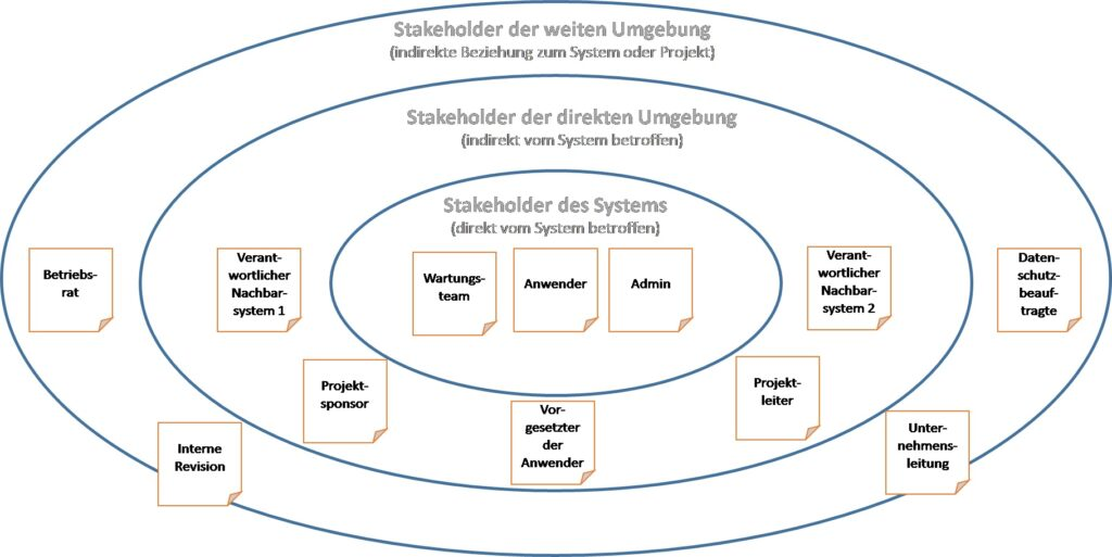 Beispiel für ein Onion Model eines IT-Systems © Christopher Schulz | Consulting-Life.de/Methodenkoffer